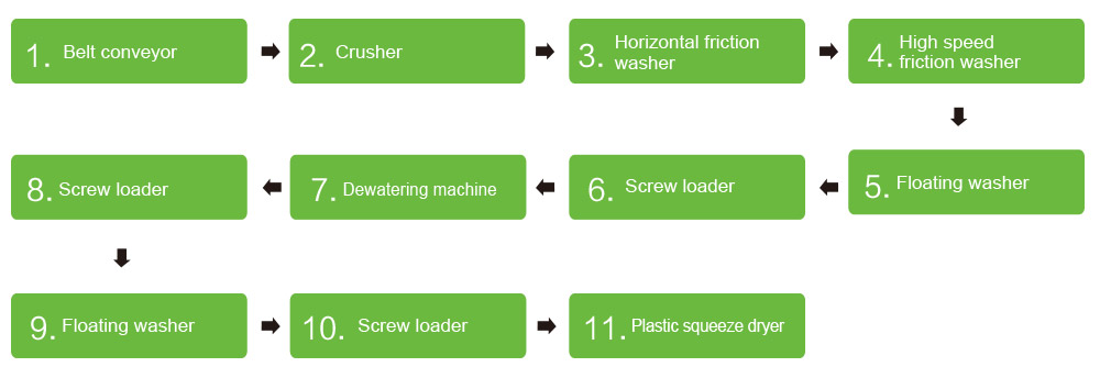 PP PE Film / PP Woven Bag / PET Bottles Plastic Washing Line